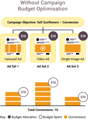 Facebook Ads Without Campaign Budget Optimisation